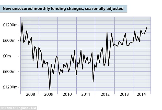 Unsecured Lending By Month